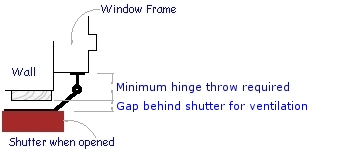 Minimum exterior shutter hinge throw required